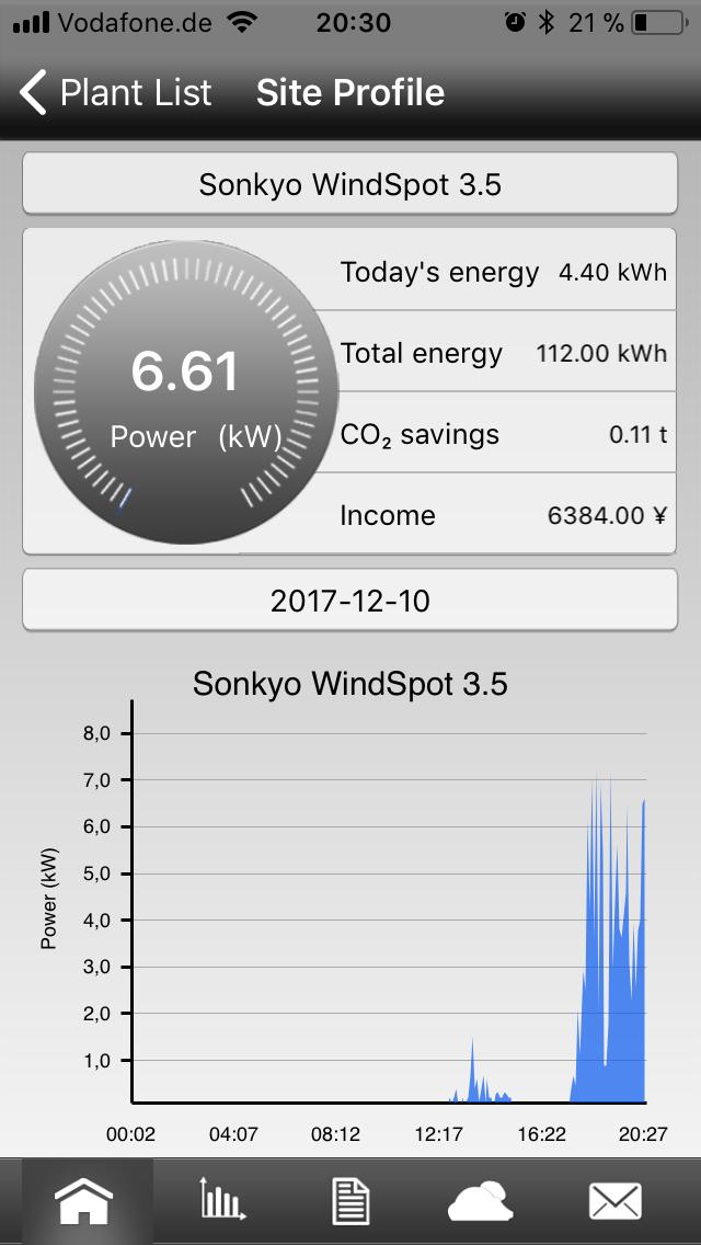 Einspeisung von 7 KW bei einem 3,5KW Generator? Wo liegt der Fehler ...