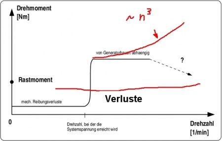Drehzahl-Drehmoment-Diagramm eines Generators · www.kleinwindanlagen.de